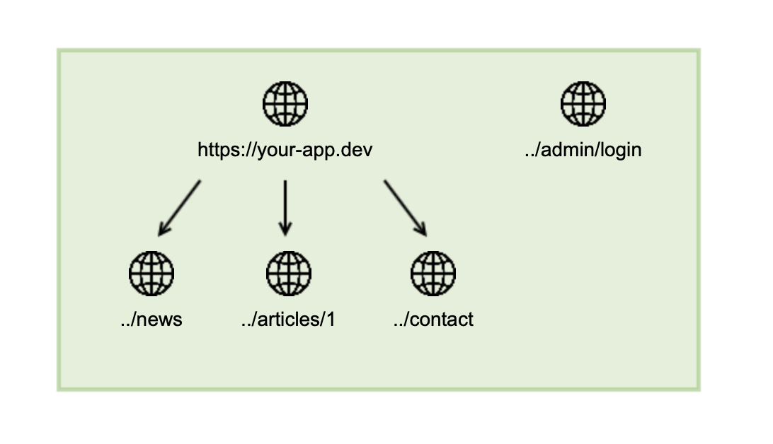 How-do-the-Seed-URLs work-Allowed-Crashtest-Security