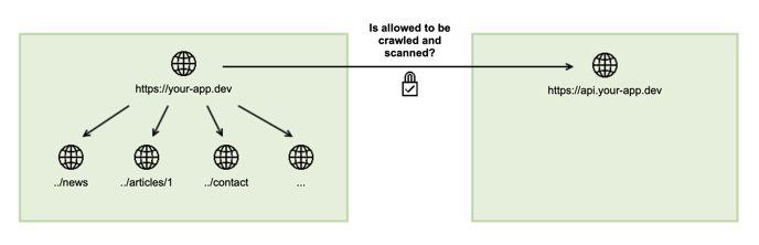 How-do-the-allowed-URLs work-Allowed-Crashtest-Security