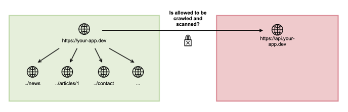How-do-the-allowed-URLs work-Not-Allowed-Crashtest-Security